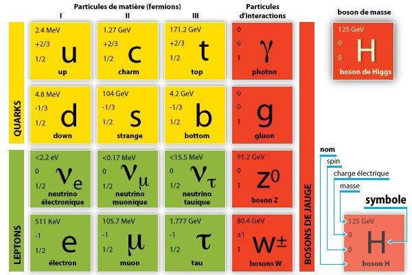 """Résultat de recherche d'images pour """"""""Physique des particules : le Modèle Standard et au-delà"""""""